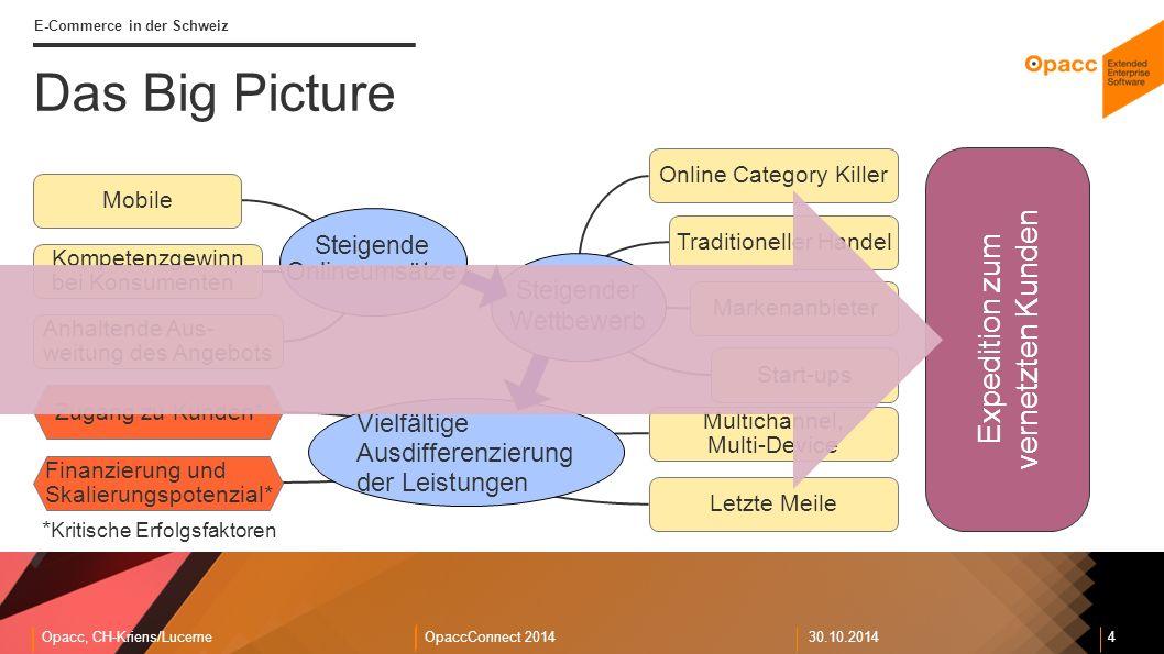 Opacc, CH-Kriens/LucerneOpaccConnect 201430.10.2014 4 E-Commerce in der Schweiz Expedition zum vernetzten Kunden Vielfältige Ausdifferenzierung der Leistungen Letzte Meile Zugang zu Kunden* * Kritische Erfolgsfaktoren Finanzierung und Skalierungspotenzial* Multichannel, Multi-Device Online Category Killer Traditioneller Handel Markenanbieter Start-ups Steigender Wettbewerb Das Big Picture Steigende Onlineumsätze Mobile Kompetenzgewinn bei Konsumenten Anhaltende Aus- weitung des Angebots