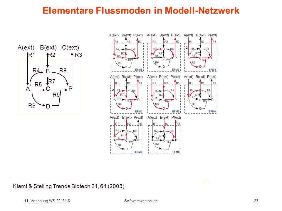 11. Vorlesung WS 2015/16Softwarewerkzeuge23 Bioinformatics III 23 Elementare Flussmoden in Modell-Netzwerk Klamt & Stelling Trends Biotech 21, 64 (200
