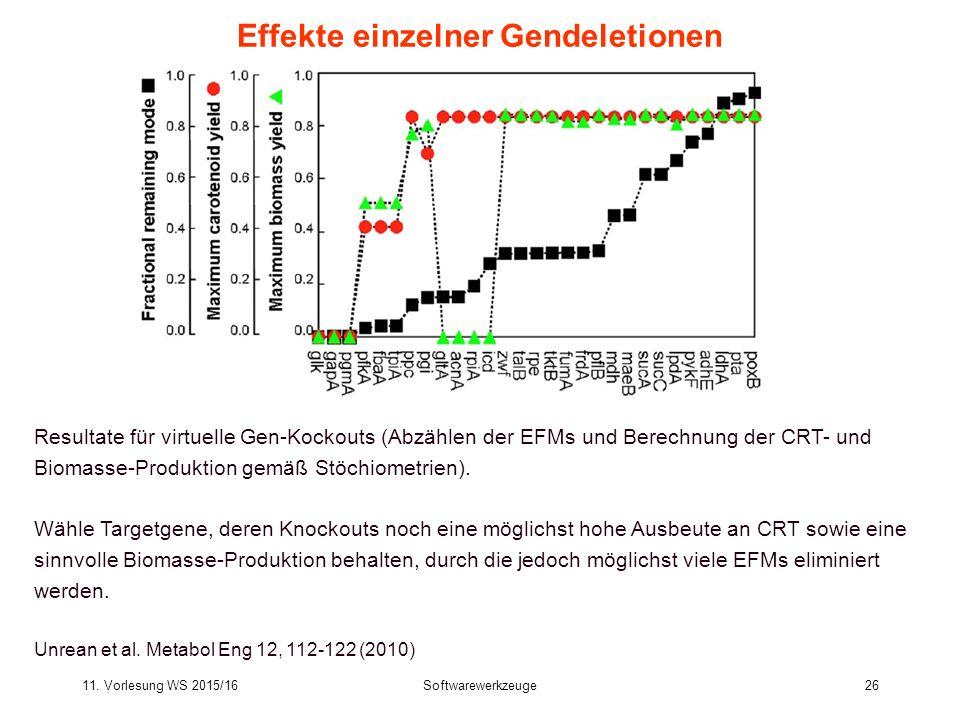 11. Vorlesung WS 2015/16Softwarewerkzeuge26 Effekte einzelner Gendeletionen Resultate für virtuelle Gen-Kockouts (Abzählen der EFMs und Berechnung der