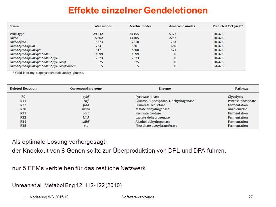 11. Vorlesung WS 2015/16Softwarewerkzeuge27 Effekte einzelner Gendeletionen Als optimale Lösung vorhergesagt: der Knockout von 8 Genen sollte zur Über