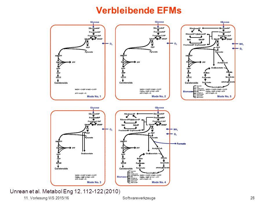 11.Vorlesung WS 2015/16Softwarewerkzeuge28 Bioinformatics III 28 Verbleibende EFMs Unrean et al.