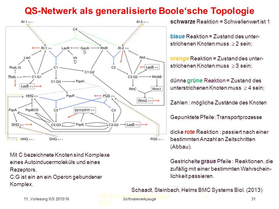 11. Vorlesung WS 2015/16Softwarewerkzeuge31 QS-Netwerk als generalisierte Boole'sche Topologie HZI Braunschweig August 2013 Schaadt, Steinbach, Helms
