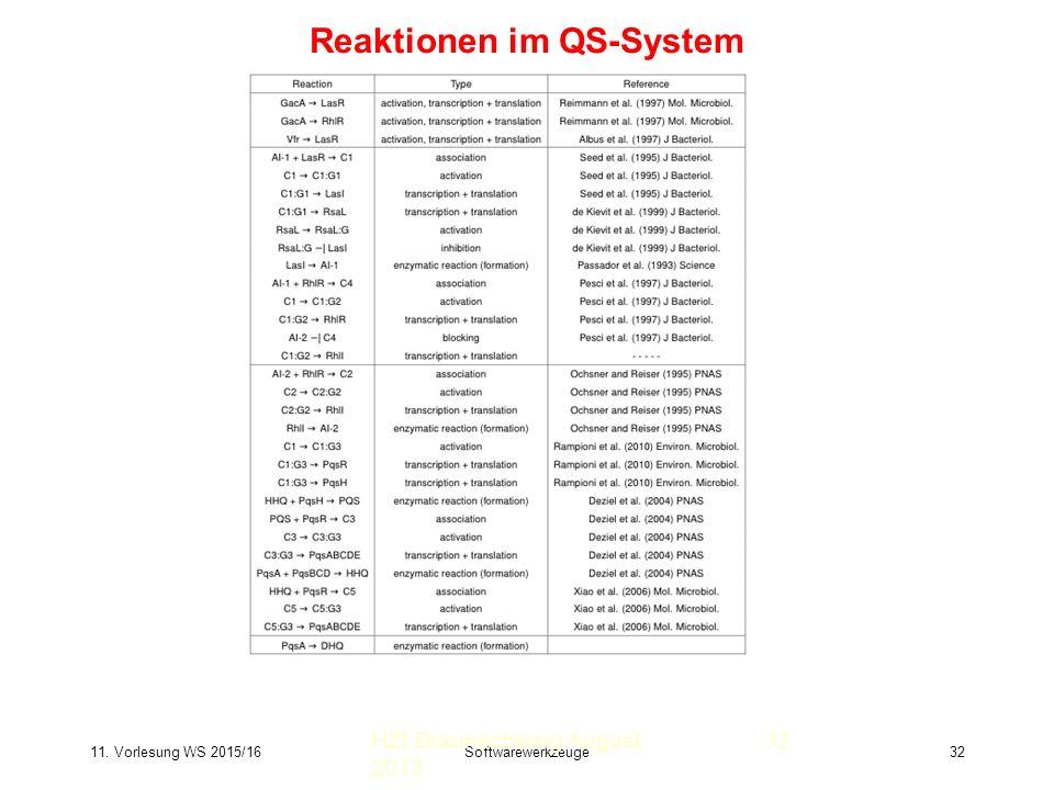 11. Vorlesung WS 2015/16Softwarewerkzeuge32 Reaktionen im QS-System HZI Braunschweig August 2013