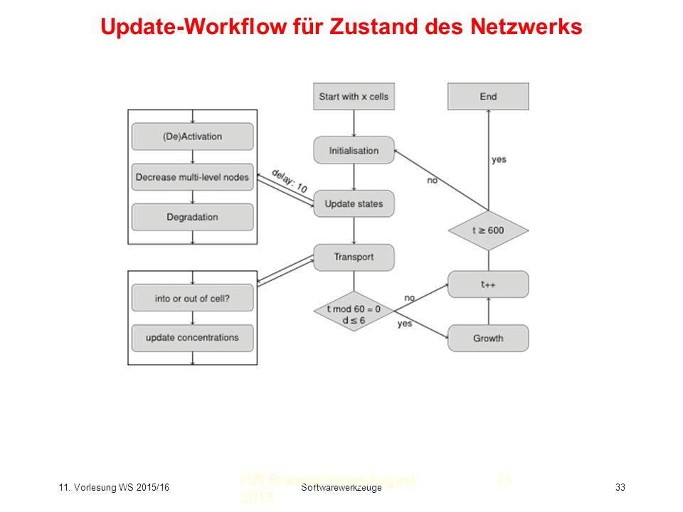 11. Vorlesung WS 2015/16Softwarewerkzeuge33 Update-Workflow für Zustand des Netzwerks HZI Braunschweig August 2013