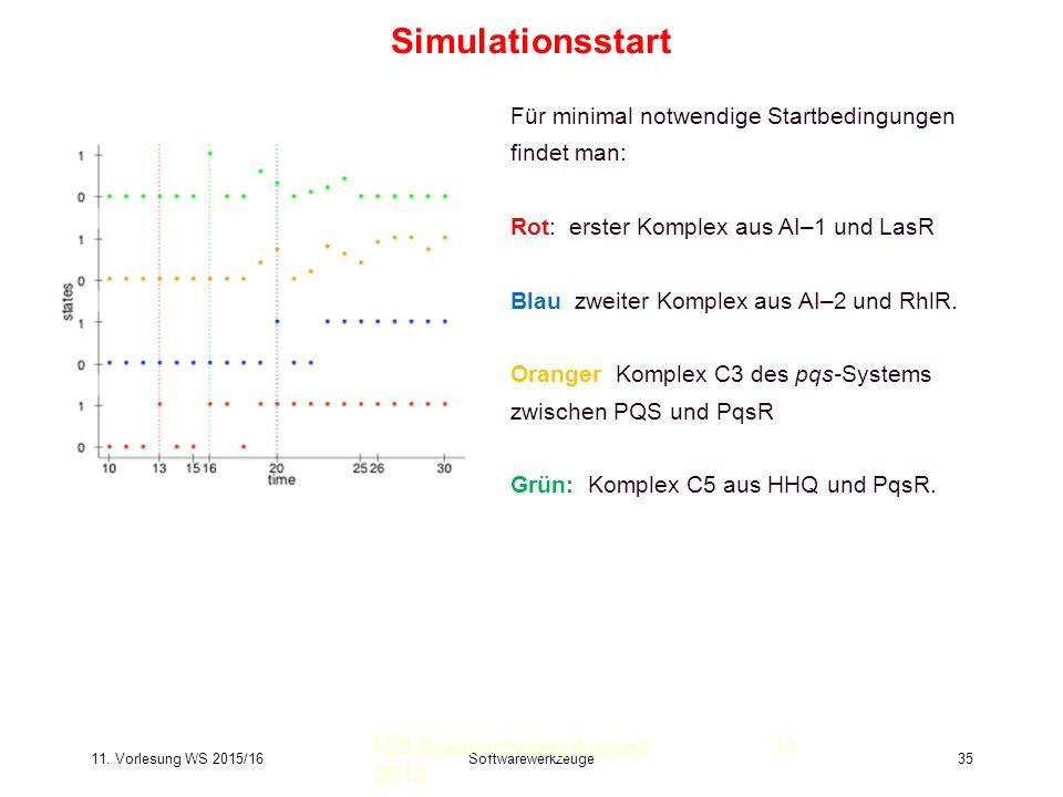 11. Vorlesung WS 2015/16Softwarewerkzeuge35 Simulationsstart HZI Braunschweig August 2013 Für minimal notwendige Startbedingungen findet man: Rot: ers
