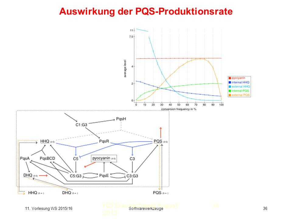 11. Vorlesung WS 2015/16Softwarewerkzeuge36 Auswirkung der PQS-Produktionsrate HZI Braunschweig August 2013