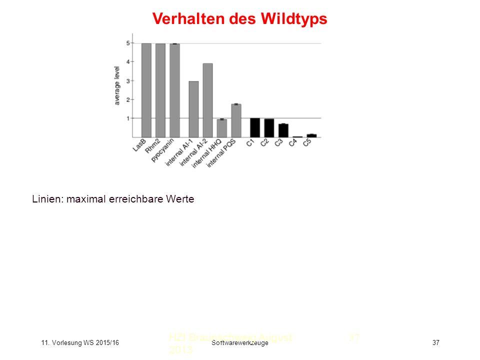 11. Vorlesung WS 2015/16Softwarewerkzeuge37 Verhalten des Wildtyps HZI Braunschweig August 2013 Linien: maximal erreichbare Werte