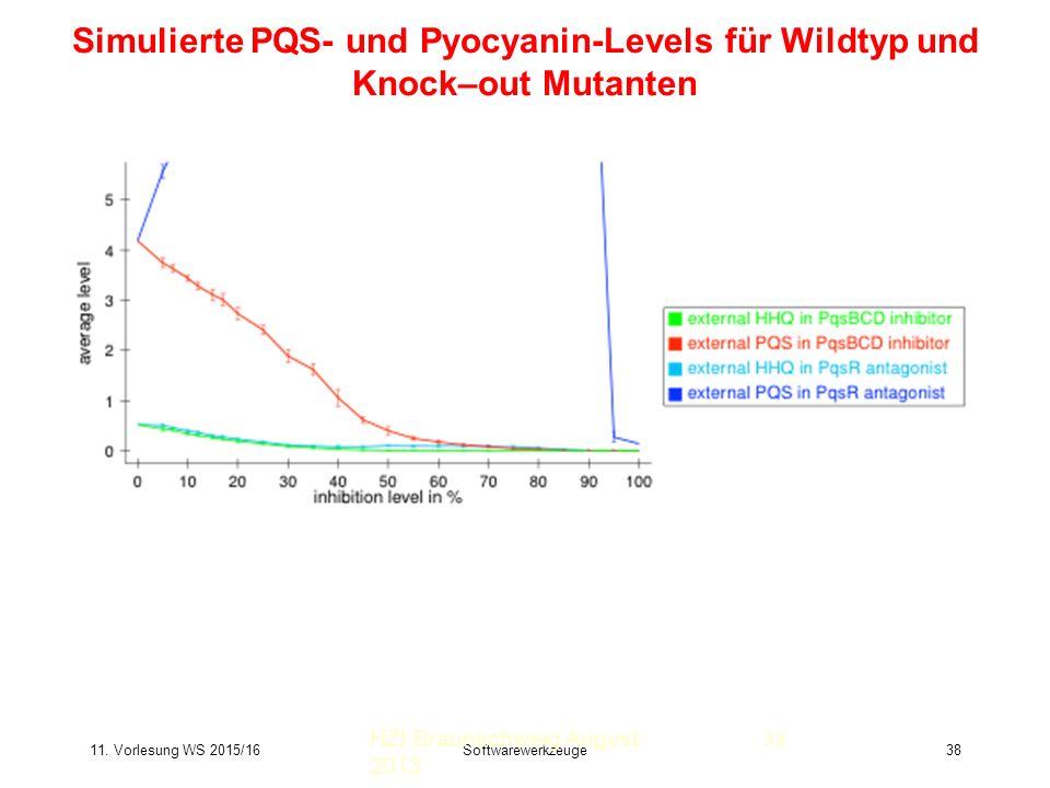 11. Vorlesung WS 2015/16Softwarewerkzeuge38 Simulierte PQS- und Pyocyanin-Levels für Wildtyp und Knock–out Mutanten HZI Braunschweig August 2013