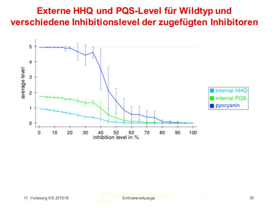 11. Vorlesung WS 2015/16Softwarewerkzeuge39 Externe HHQ und PQS-Level für Wildtyp und verschiedene Inhibitionslevel der zugefügten Inhibitoren HZI Bra