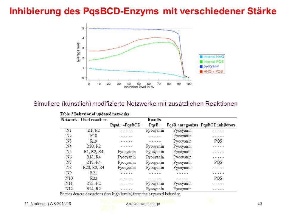 11. Vorlesung WS 2015/16Softwarewerkzeuge40 Inhibierung des PqsBCD-Enzyms mit verschiedener Stärke HZI Braunschweig August 2013 Simuliere (künstlich)