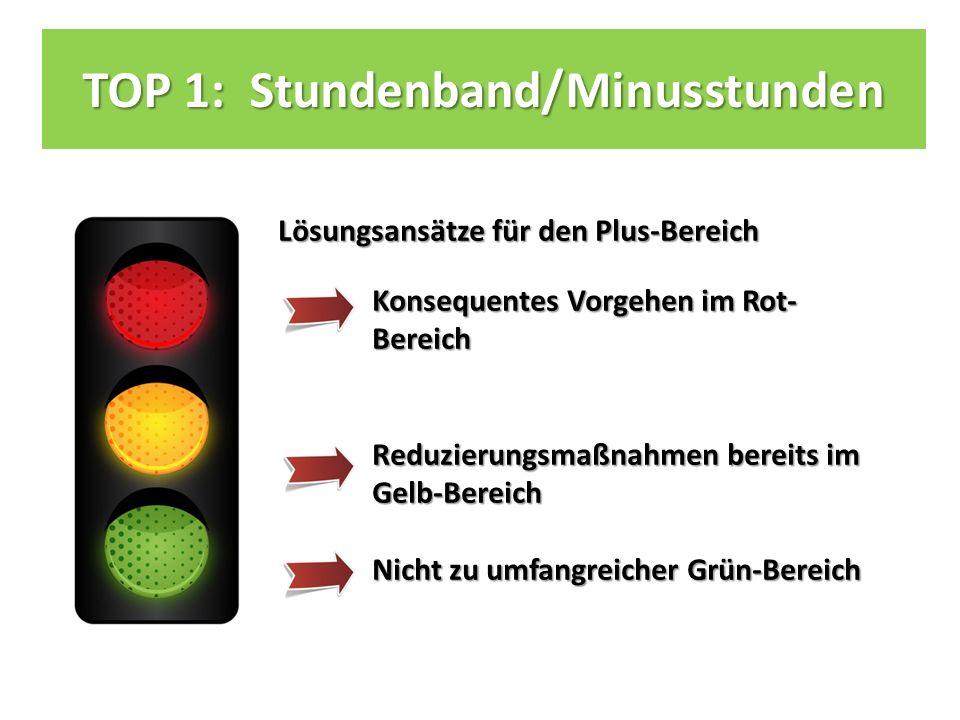 TOP 1: Stundenband/Minusstunden Lösungsansätze für den Plus-Bereich Konsequentes Vorgehen im Rot- Bereich Reduzierungsmaßnahmen bereits im Gelb-Bereich Nicht zu umfangreicher Grün-Bereich