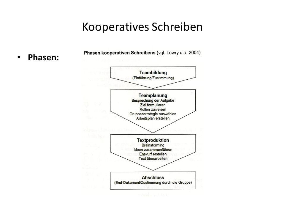Kooperatives Schreiben Phasen: