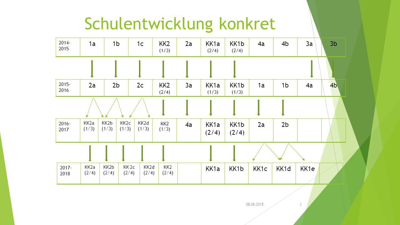 Schulentwicklung konkret 2014- 2015 1a1b1cKK2 (1/3) 2aKK1a (2/4) KK1b (2/4) 4a4b3a3b 08.06.20152 2015- 2016 2a2b2cKK2 (2/4) 3aKK1a (1/3) KK1b (1/3) 1a1b4a4b 2016- 2017 KK2a (1/3) KK2b (1/3) KK2c (1/3) KK2d (1/3) KK2 (1/3) 4aKK1a (2/4) KK1b (2/4) 2a2b 2017- 2018 KK2a (2/4) KK2b (2/4) KK 2c (2/4) KK2d (2/4) KK2 (2/4) KK1aKK1bKK1cKK1dKK1e