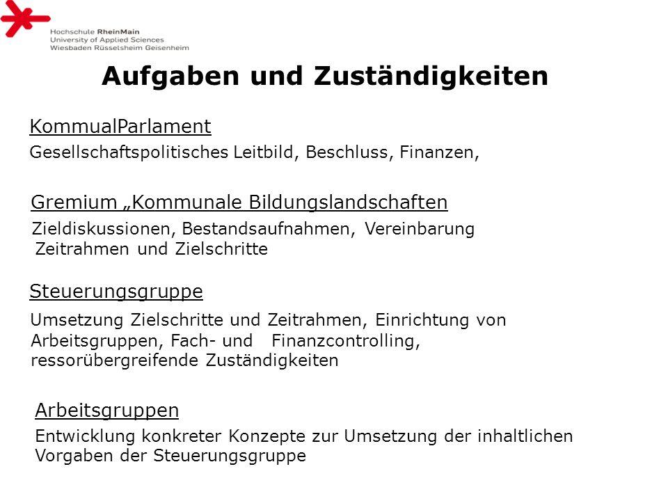 """Aufgaben und Zuständigkeiten KommualParlament Gesellschaftspolitisches Leitbild, Beschluss, Finanzen, Gremium """"Kommunale Bildungslandschaften Zieldisk"""
