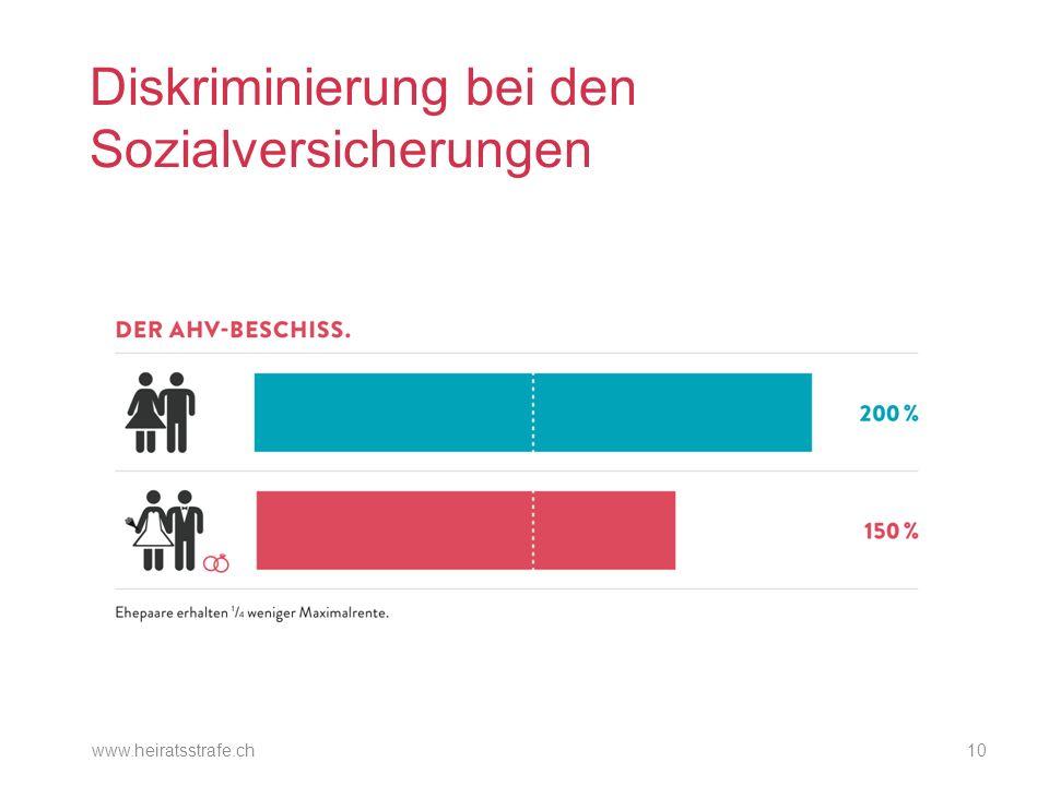 Diskriminierung bei den Sozialversicherungen www.heiratsstrafe.ch10