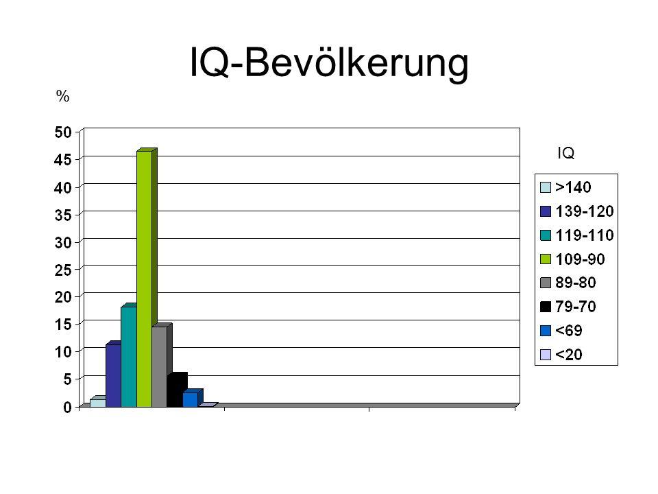 IQ-Bevölkerung IQ %