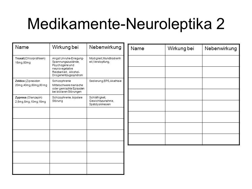 Medikamente-Neuroleptika 2 NameWirkung beiNebenwirkung Truxal (Chlorprothixen) 15mg,50mg Angst Unruhe-Erregung- Spannungszustände, Psychogene und neurovegetative Reizbarkeit, Alkohol- Drogenentzugssyndrom Müdigkeit,Mundtrockenh eit,Verstopfung, Zeldox (Ziprasidon 20mg,40mg,60mg,80 mg Schizophrenie Mittelschwere manische oder gemischte Episoden bei biolaren Störungen Sedierung,EPS,Akathisie Zyprexa (Olanzapin) 2,5mg,5mg,10mg,15mg Schizophrenie, bipolare Störung Schläfrigkeit, Gewichtszunahme, Spätdyskinesien NameWirkung beiNebenwirkung