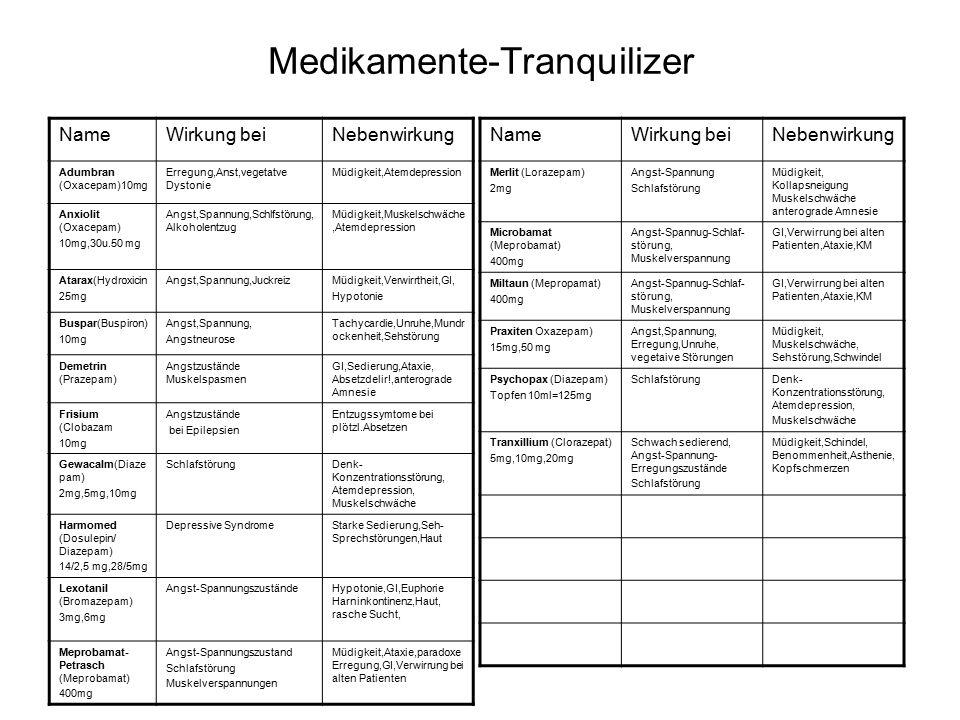 Medikamente-Tranquilizer NameWirkung beiNebenwirkung Adumbran (Oxacepam)10mg Erregung,Anst,vegetatve Dystonie Müdigkeit,Atemdepression Anxiolit (Oxacepam) 10mg,30u.50 mg Angst,Spannung,Schlfstörung, Alkoholentzug Müdigkeit,Muskelschwäche,Atemdepression Atarax(Hydroxicin 25mg Angst,Spannung,JuckreizMüdigkeit,Verwirrtheit,GI, Hypotonie Buspar(Buspiron) 10mg Angst,Spannung, Angstneurose Tachycardie,Unruhe,Mundr ockenheit,Sehstörung Demetrin (Prazepam) Angstzustände Muskelspasmen GI,Sedierung,Ataxie, Absetzdelir!,anterograde Amnesie Frisium (Clobazam 10mg Angstzustände bei Epilepsien Entzugssymtome bei plötzl.Absetzen Gewacalm(Diaze pam) 2mg,5mg,10mg SchlafstörungDenk- Konzentrationsstörung, Atemdepression, Muskelschwäche Harmomed (Dosulepin/ Diazepam) 14/2,5 mg,28/5mg Depressive SyndromeStarke Sedierung,Seh- Sprechstörungen,Haut Lexotanil (Bromazepam) 3mg,6mg Angst-SpannungszuständeHypotonie,GI,Euphorie Harninkontinenz,Haut, rasche Sucht, Meprobamat- Petrasch (Meprobamat) 400mg Angst-Spannungszustand Schlafstörung Muskelverspannungen Müdigkeit,Ataxie,paradoxe Erregung,GI,Verwirrung bei alten Patienten NameWirkung beiNebenwirkung Merlit (Lorazepam) 2mg Angst-Spannung Schlafstörung Müdigkeit, Kollapsneigung Muskelschwäche anterograde Amnesie Microbamat (Meprobamat) 400mg Angst-Spannug-Schlaf- störung, Muskelverspannung GI,Verwirrung bei alten Patienten,Ataxie,KM Miltaun (Mepropamat) 400mg Angst-Spannug-Schlaf- störung, Muskelverspannung GI,Verwirrung bei alten Patienten,Ataxie,KM Praxiten Oxazepam) 15mg,50 mg Angst,Spannung, Erregung,Unruhe, vegetaive Störungen Müdigkeit, Muskelschwäche, Sehstörung,Schwindel Psychopax (Diazepam) Topfen 10ml=125mg SchlafstörungDenk- Konzentrationsstörung, Atemdepression, Muskelschwäche Tranxillium (Clorazepat) 5mg,10mg,20mg Schwach sedierend, Angst-Spannung- Erregungszustände Schlafstörung Müdigkeit,Schindel, Benommenheit,Asthenie, Kopfschmerzen