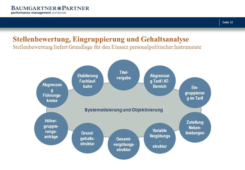 Seite 12 Systematisierung und Objektivierung Stellenbewertung, Eingruppierung und Gehaltsanalyse Stellenbewertung liefert Grundlage für den Einsatz pe
