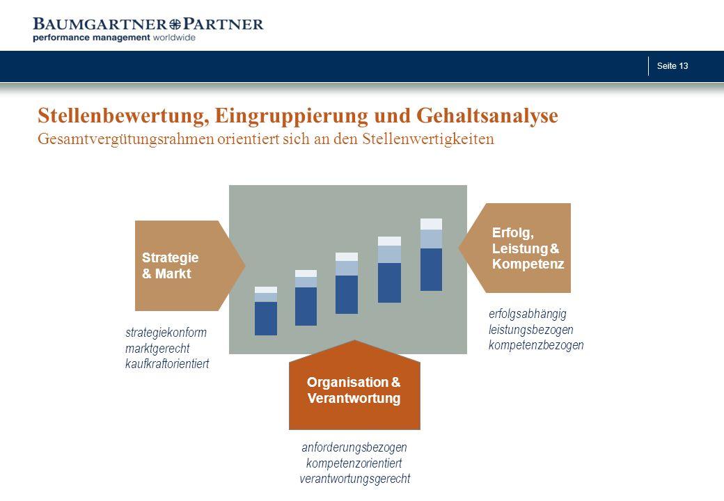 Seite 13 Strategie & Markt Erfolg, Leistung & Kompetenz strategiekonform marktgerecht kaufkraftorientiert anforderungsbezogen kompetenzorientiert vera