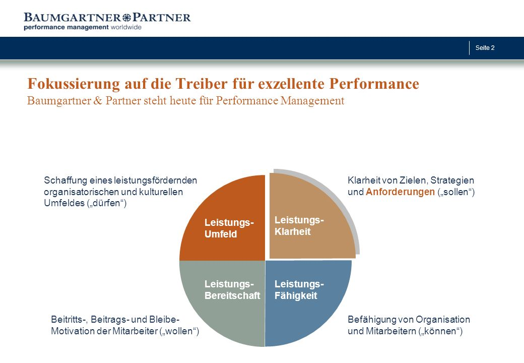 Seite 2 Fokussierung auf die Treiber für exzellente Performance Baumgartner & Partner steht heute für Performance Management Leistungs- Umfeld Leistun