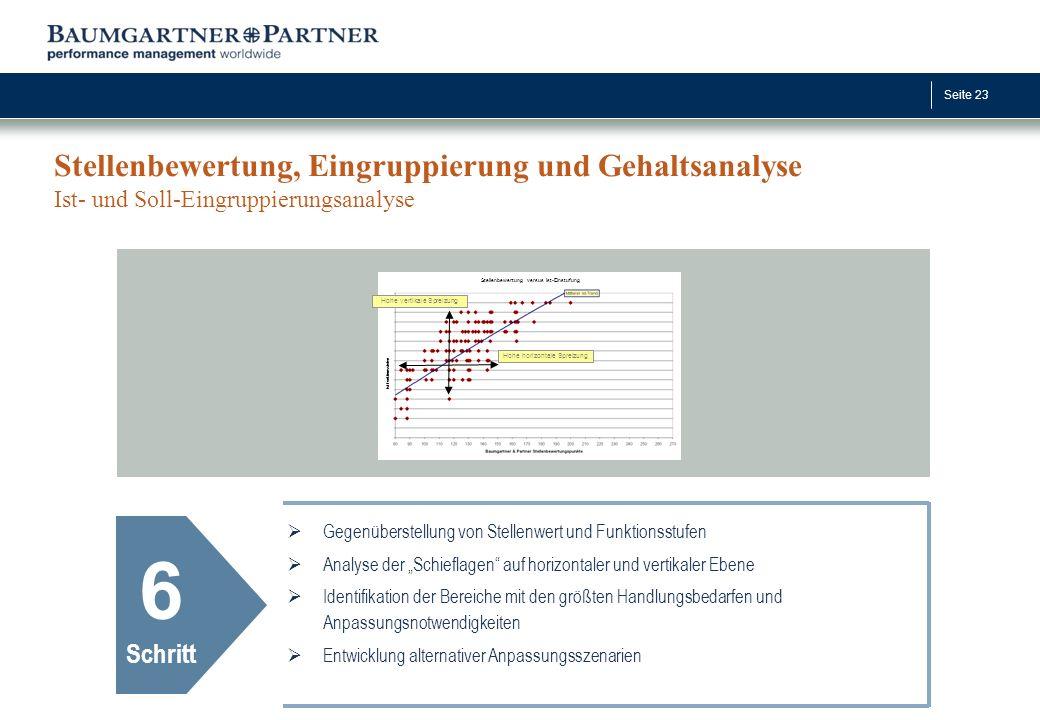 Seite 23 Stellenbewertung, Eingruppierung und Gehaltsanalyse Ist- und Soll-Eingruppierungsanalyse 6 Schritt  Gegenüberstellung von Stellenwert und Fu