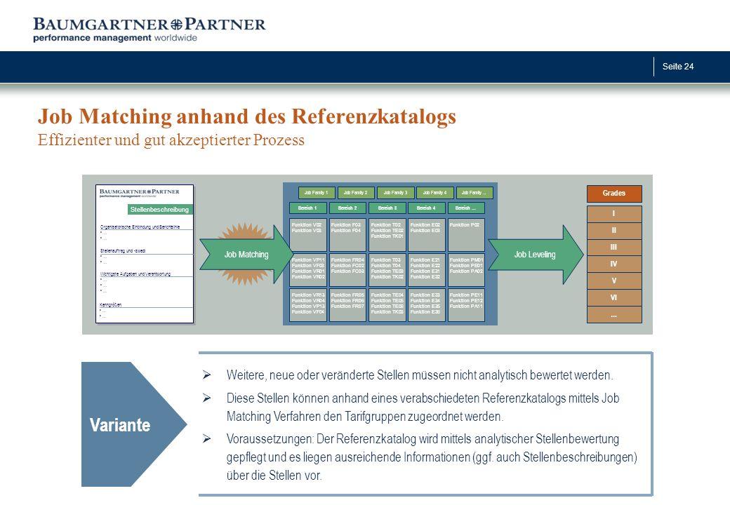 Seite 24 Job Matching anhand des Referenzkatalogs Effizienter und gut akzeptierter Prozess Variante  Weitere, neue oder veränderte Stellen müssen nic
