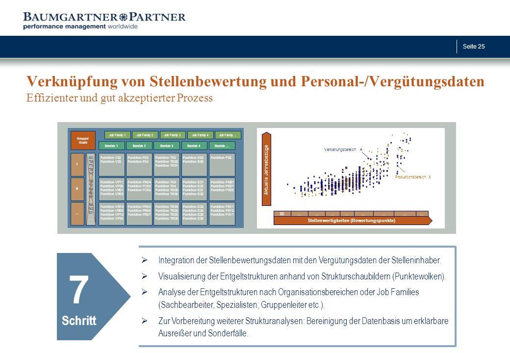 Seite 25 Verknüpfung von Stellenbewertung und Personal-/Vergütungsdaten Effizienter und gut akzeptierter Prozess 7 Schritt  Integration der Stellenbe