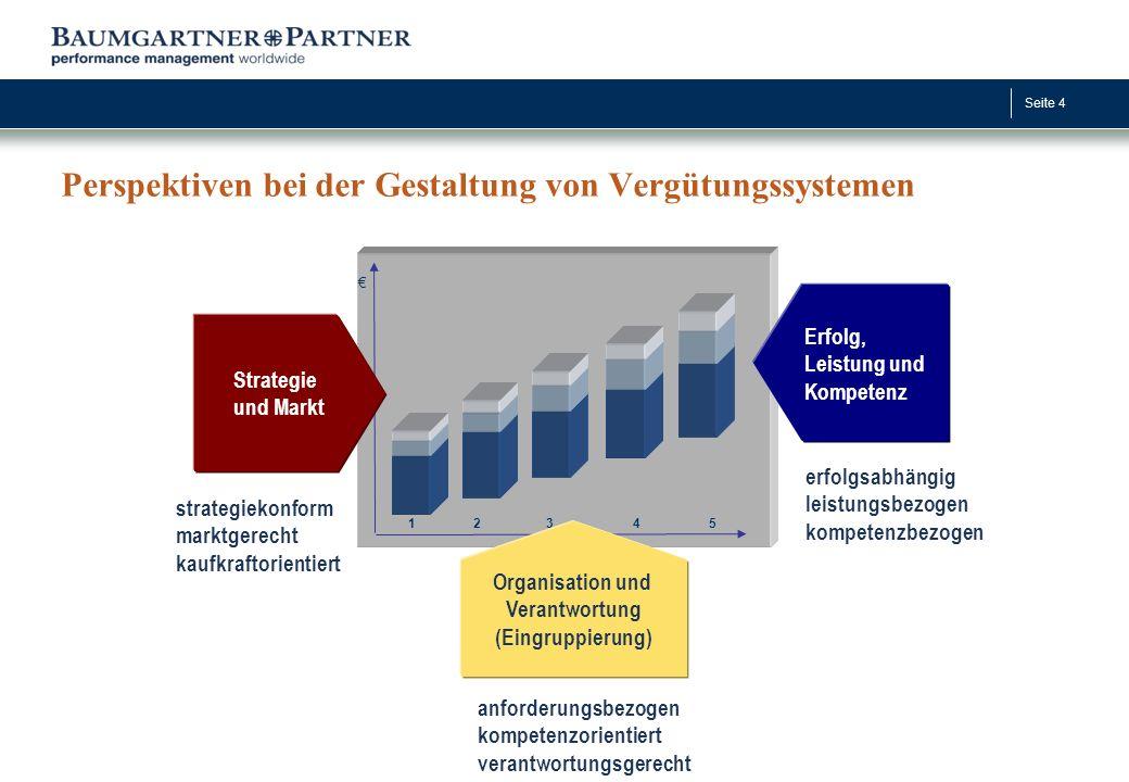 Seite 4 Perspektiven bei der Gestaltung von Vergütungssystemen Erfolg, Leistung und Kompetenz strategiekonform marktgerecht kaufkraftorientiert anford