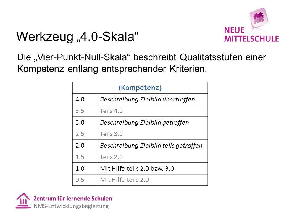 """Werkzeug """"4.0-Skala"""" Die """"Vier-Punkt-Null-Skala"""" beschreibt Qualitätsstufen einer Kompetenz entlang entsprechender Kriterien. (Kompetenz) 4.0Beschreib"""