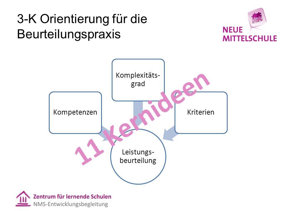 3-K Orientierung für die Beurteilungspraxis Leistungs- beurteilung Kompetenzen Komplexitäts- grad Kriterien 11 Kernideen
