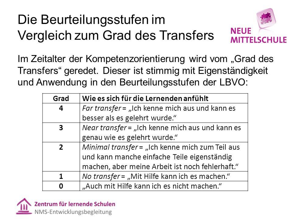 """Die Beurteilungsstufen im Vergleich zum Grad des Transfers Im Zeitalter der Kompetenzorientierung wird vom """"Grad des Transfers"""" geredet. Dieser ist st"""