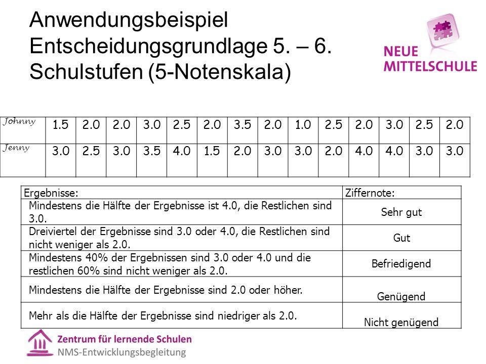 Anwendungsbeispiel Entscheidungsgrundlage 5. – 6. Schulstufen (5-Notenskala) Johnny 1.52.0 3.02.52.03.52.01.02.52.03.02.52.0 Jenny 3.02.53.03.54.01.52