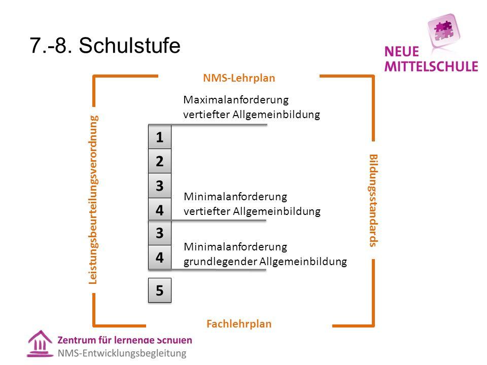 Vertiefte und grundlegende Allgemeinbildung im 2.
