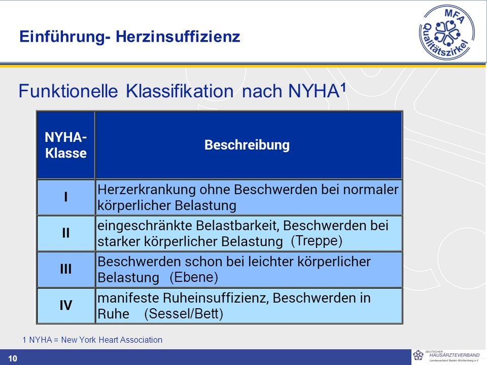 10 1 NYHA = New York Heart Association (Treppe) (Ebene) (Sessel/Bett) Funktionelle Klassifikation nach NYHA 1 Einführung- Herzinsuffizienz