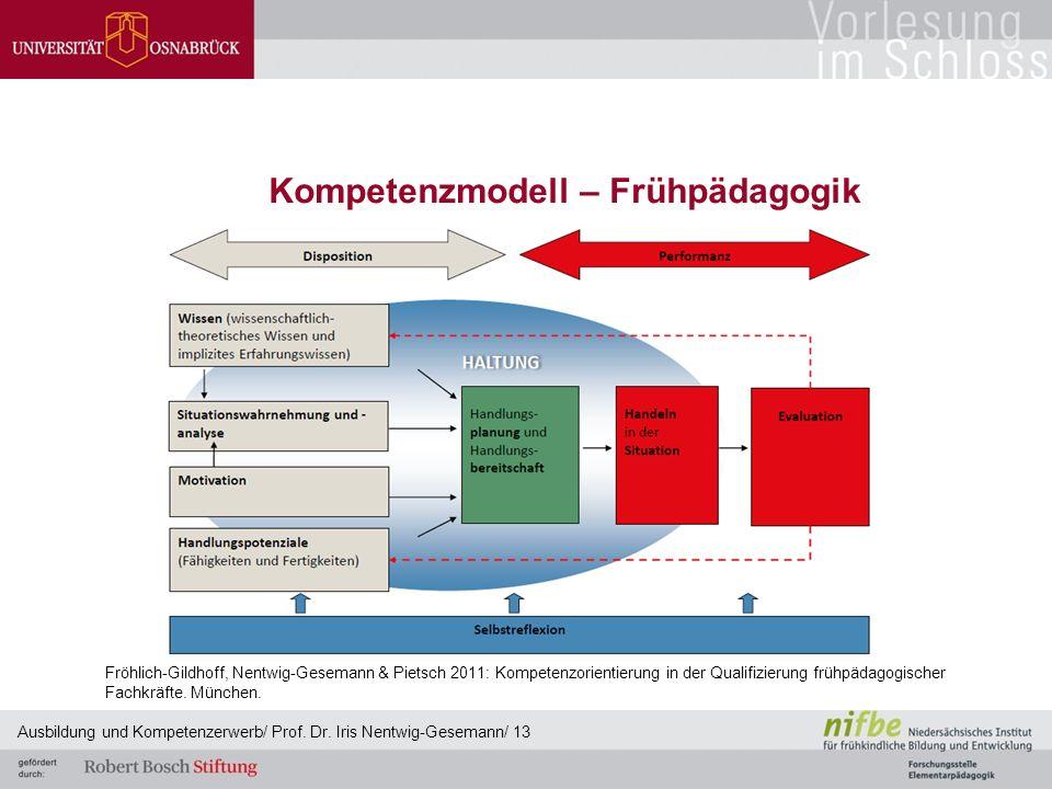 Kompetenzmodell – Frühpädagogik Fröhlich-Gildhoff, Nentwig-Gesemann & Pietsch 2011: Kompetenzorientierung in der Qualifizierung frühpädagogischer Fach