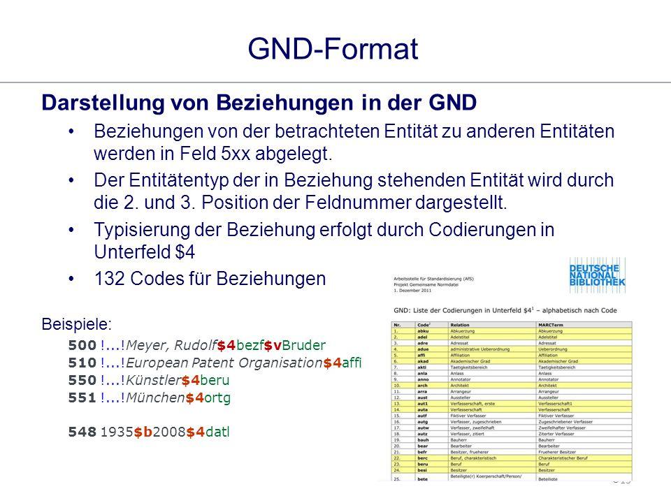 13 GND-Format GND-Schulung Darstellung von Beziehungen in der GND Beziehungen von der betrachteten Entität zu anderen Entitäten werden in Feld 5xx abgelegt.