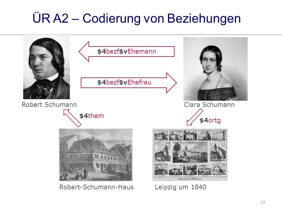 23 ÜR A2 – Codierung von Beziehungen $4bezf$vEhemann Leipzig um 1840 Robert-Schumann-Haus Clara Schumann Robert Schumann $4bezf$vEhefrau $4them $4ortg