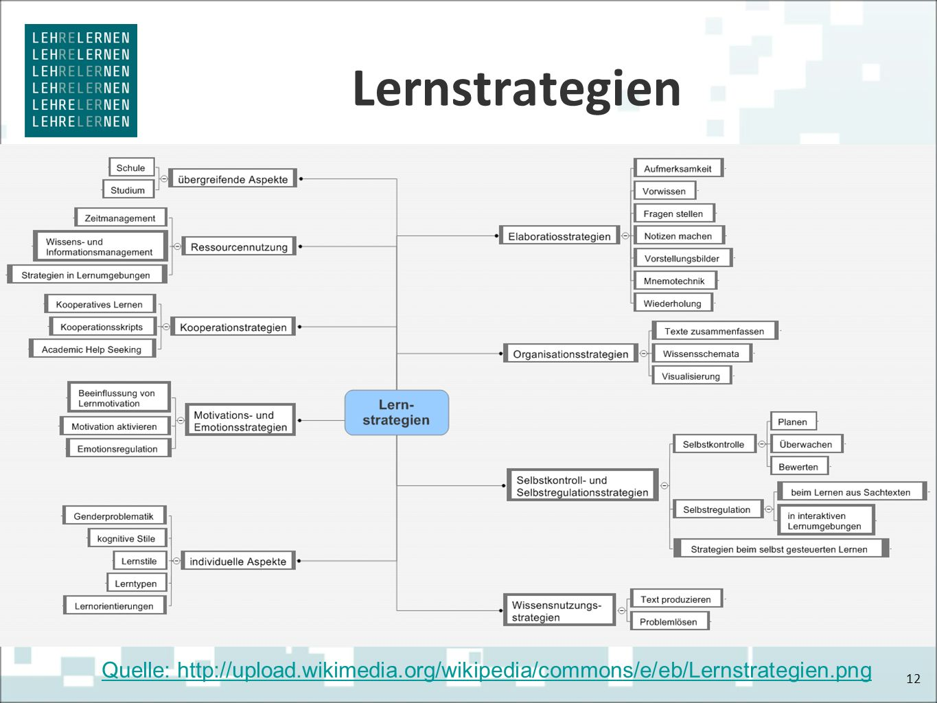Lernstrategien 12 Quelle: http://upload.wikimedia.org/wikipedia/commons/e/eb/Lernstrategien.png