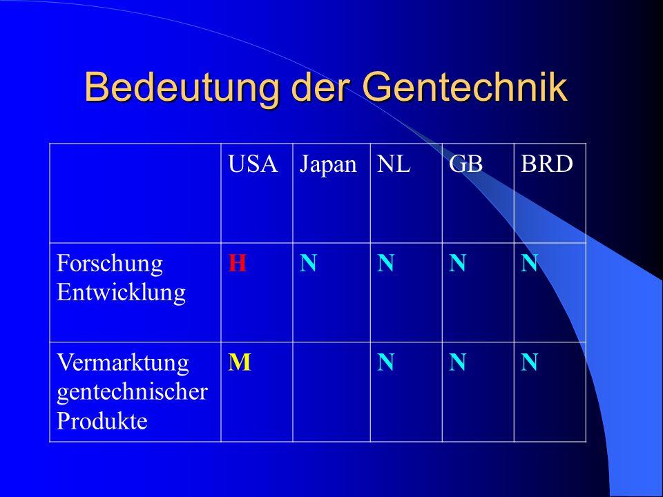Bedeutung der Gentechnik USAJapanNLGBBRD Forschung Entwicklung HNNNN Vermarktung gentechnischer Produkte MNNN