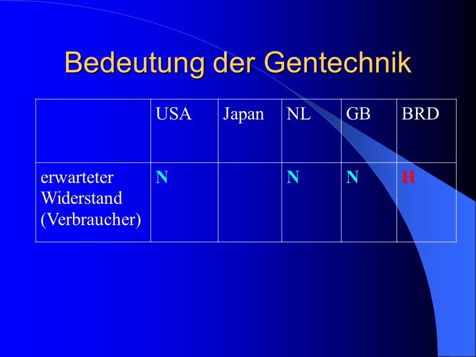 Bedeutung der Gentechnik USAJapanNLGBBRD erwarteter Widerstand (Verbraucher) NNNH