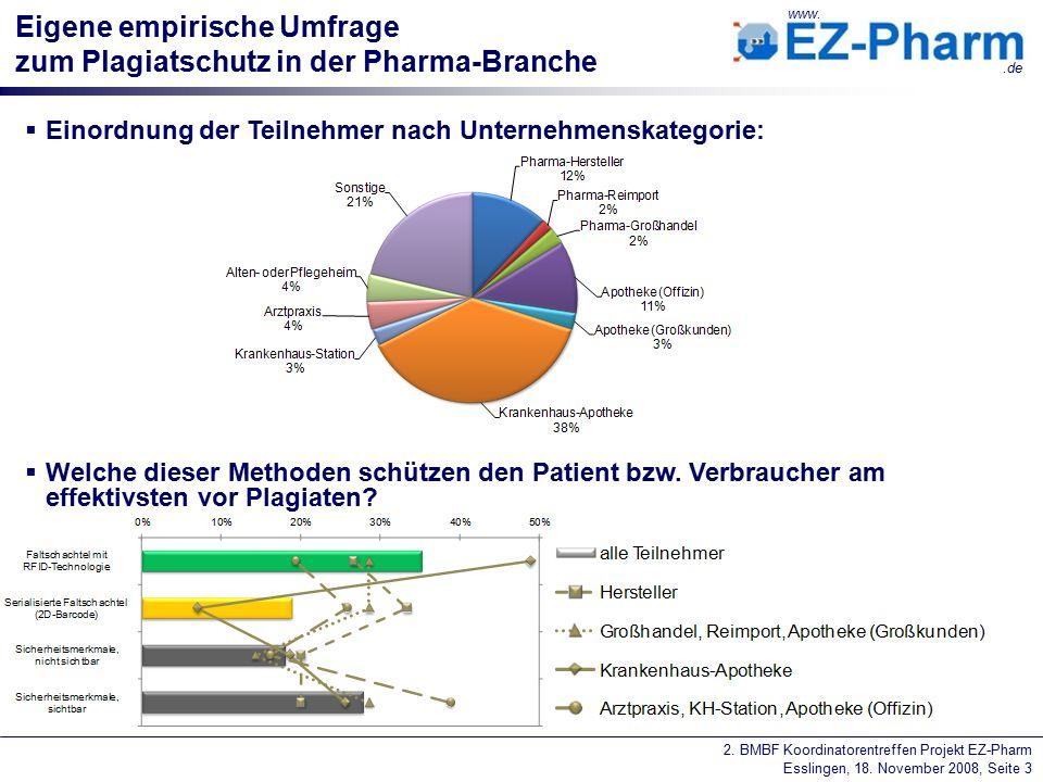 2. BMBF Koordinatorentreffen Projekt EZ-Pharm Esslingen, 18. November 2008, Seite 3 www..de Eigene empirische Umfrage zum Plagiatschutz in der Pharma-