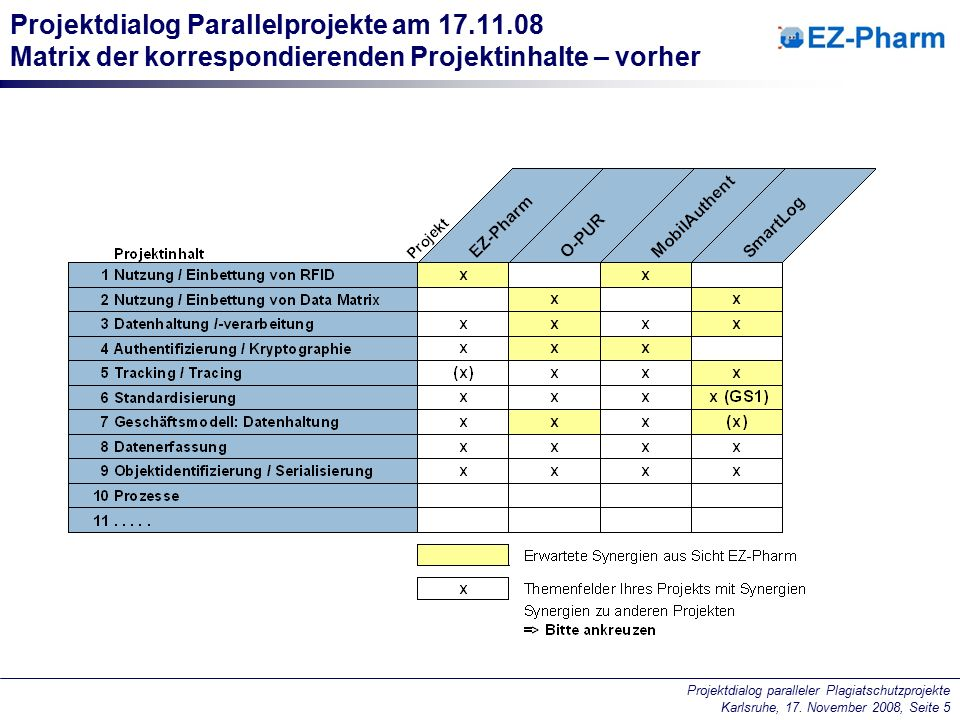 Projektdialog paralleler Plagiatschutzprojekte Karlsruhe, 17. November 2008, Seite 5 Projektdialog Parallelprojekte am 17.11.08 Matrix der korrespondi