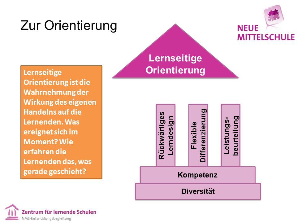 Zur Orientierung Rückwärtiges Lerndesign Flexible Differenzierung Leistungs- beurteilung Kompetenz Lernseitige Orientierung Diversität Lernseitige Orientierung ist die Wahrnehmung der Wirkung des eigenen Handelns auf die Lernenden.