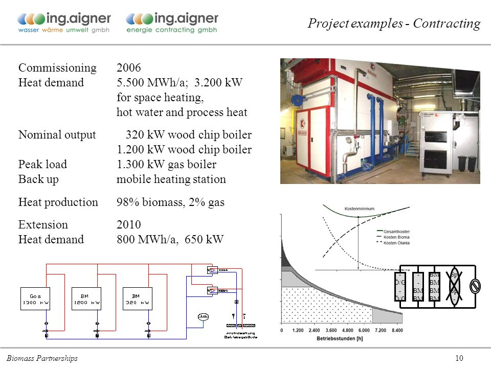 10 Commissioning2006 Heat demand5.500 MWh/a; kW for space heating, hot water and process heat Nominal output 320 kW wood chip boiler kW wood chip boiler Peak load kW gas boiler Back upmobile heating station Heat production98% biomass, 2% gas Extension2010 Heat demand800 MWh/a, 650 kW - Ö/G - Ö/G Sp - Sp - BM Project examples - Contracting Biomass Partnerships