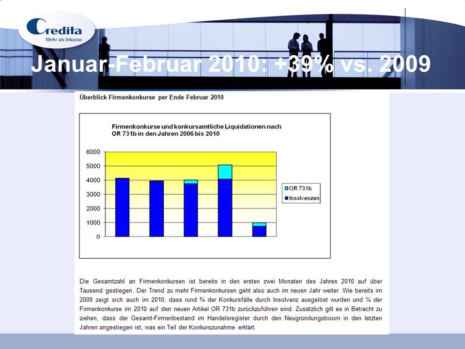 Januar-Februar 2010: +39% vs. 2009