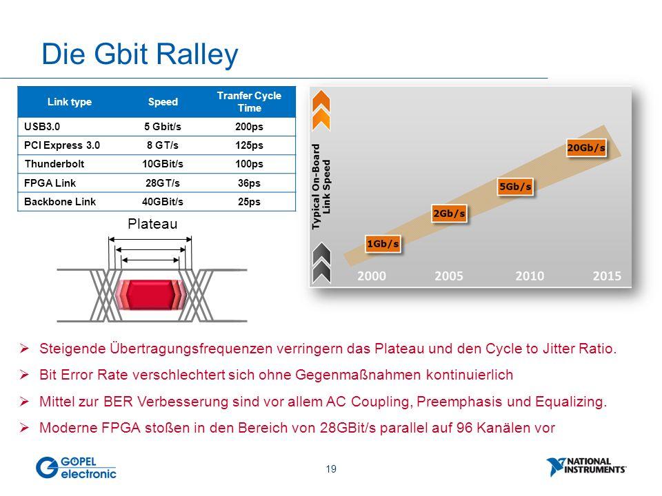 19 Die Gbit Ralley  Steigende Übertragungsfrequenzen verringern das Plateau und den Cycle to Jitter Ratio.  Bit Error Rate verschlechtert sich ohne