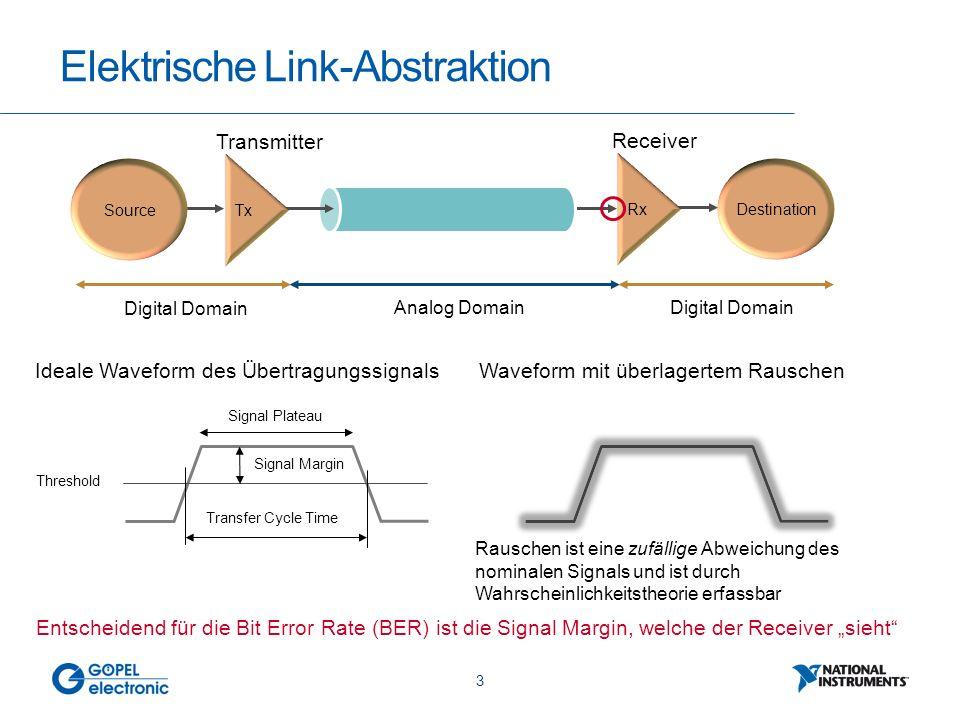 14 Basis-Szenarien für BERT Unit Under Test BERT IP GBit Link Unit Under Test BERT IP GBit Link JTAG TAP Loop back scenarioEmbedded Peer-to-peer scenario Unit Under Test BERT IP GBit Link Test Module BERT IP GBit Link External Peer-to-peer scenario  Vorteil: einfaches Handling  Nachteil: fehlende Trennung von Rx und Tx macht die Fehlerdiagnose problematisch  Vorteil: getrennte Rx/Tx Testung ermöglicht klare Fehlerdiagnose  Nachteil: funktioniert typischerweise nur zwischen FGPA mit ChipVORX IP