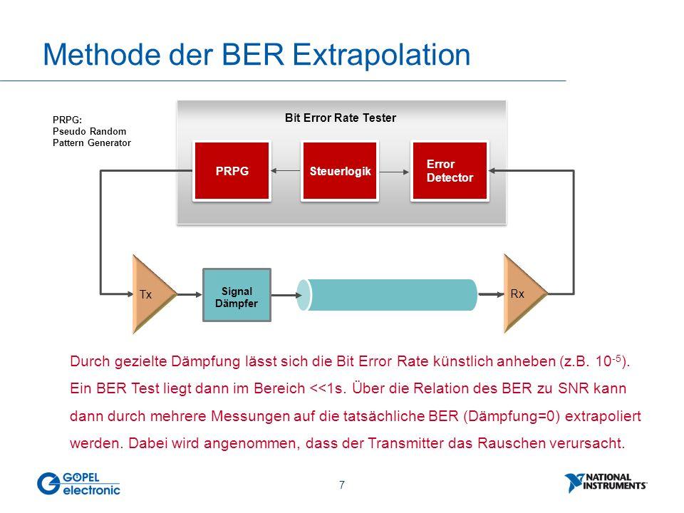 7 Methode der BER Extrapolation Bit Error Rate Tester PRPG Steuerlogik Error Detector Rx PRPG: Pseudo Random Pattern Generator Durch gezielte Dämpfung lässt sich die Bit Error Rate künstlich anheben (z.B.