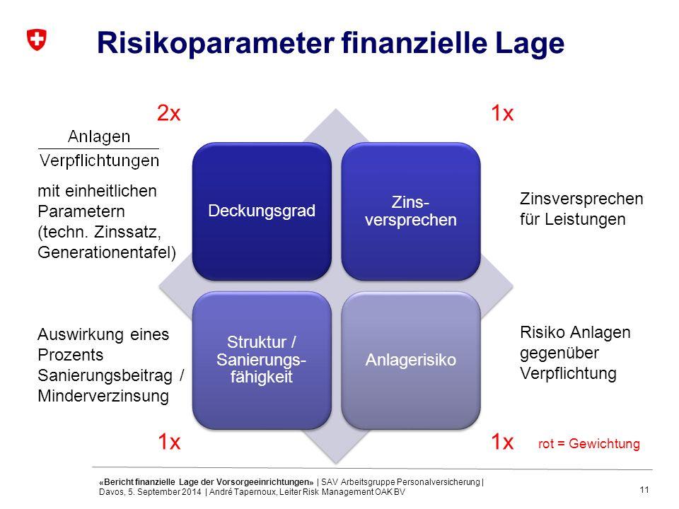 11 Risikoparameter finanzielle Lage Deckungsgrad Zins- versprechen Struktur / Sanierungs- fähigkeit Anlagerisiko mit einheitlichen Parametern (techn.